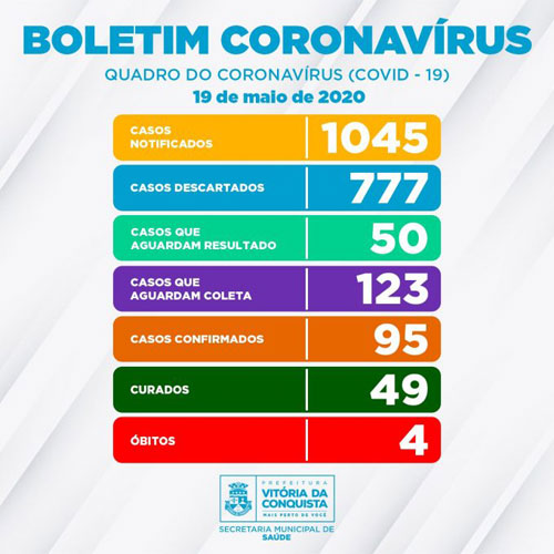 95 pessoas tiveram resultado positivo para Coronavírus em Conquista