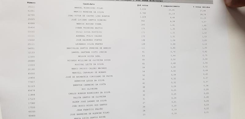 Eleições 2018: confira os votos para deputado estadual em Brumado com 33% das urnas apuradas