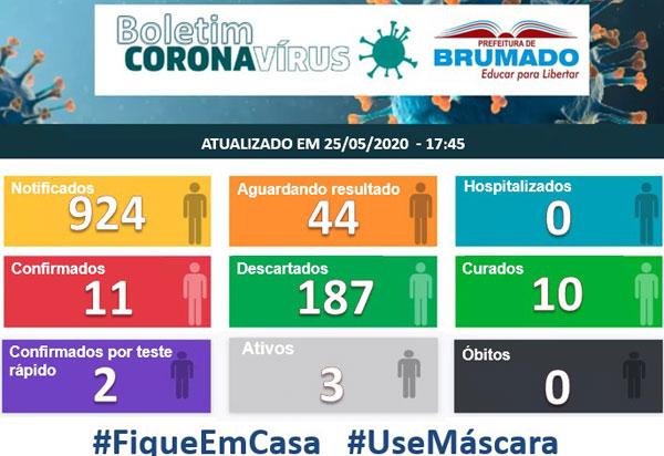 Brumado: dos 13 casos confirmados do Coronavírus, 10 foram curados