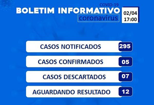 Brumado não tem nenhum caso confirmado do Novo coronavírus nesta quinta (02)