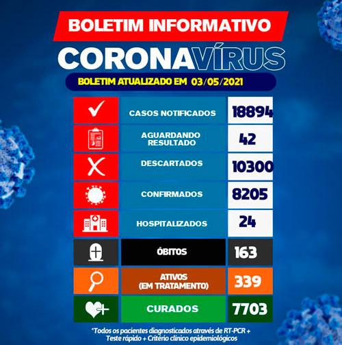 Covid-19: Brumado registra uma morte em 24h; 339 pacientes estão em tratamento