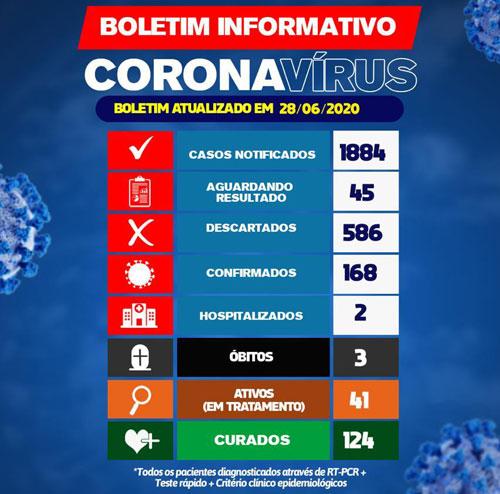 Brumado tem 168 casos registrados da Covid-19; 124 já foram curados
