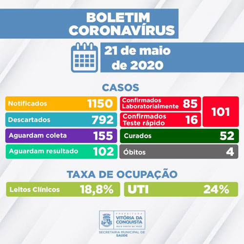 Conquista chega a 101 casos confirmados do Novo Coronavírus