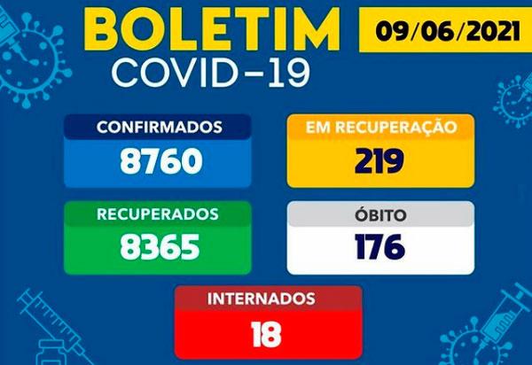 Brumado tem 219 casos ativos da Covid-19