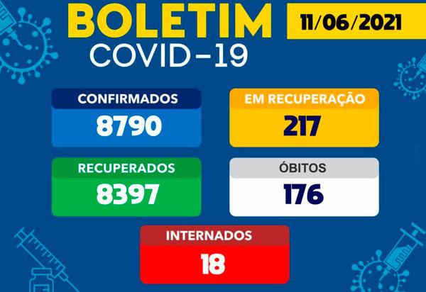 Brumado tem 217 pacientes ativos com a Covid-19