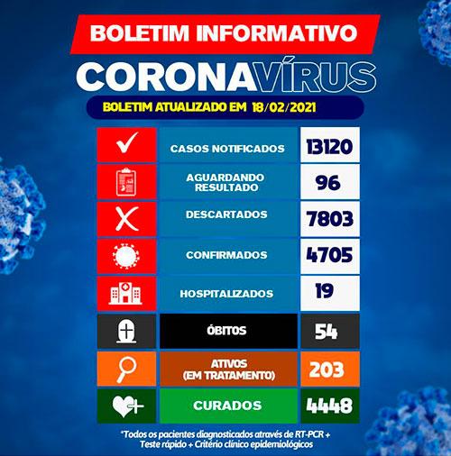 Brumado registrou 18 novos casos da Covid-19 nas últimas 24h
