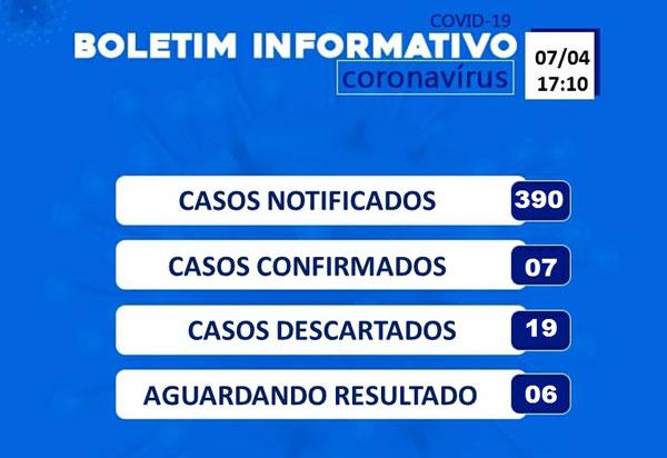 Número de casos notificados de coronavírus em Brumado aumenta para 390