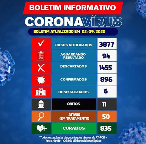 Brumado registra 11º óbito por Coronavírus; 50 pacientes estão ativos com a doença