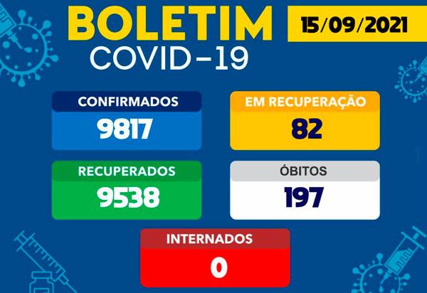 Covid-19: Número de casos ativos cai para 82 em Brumado
