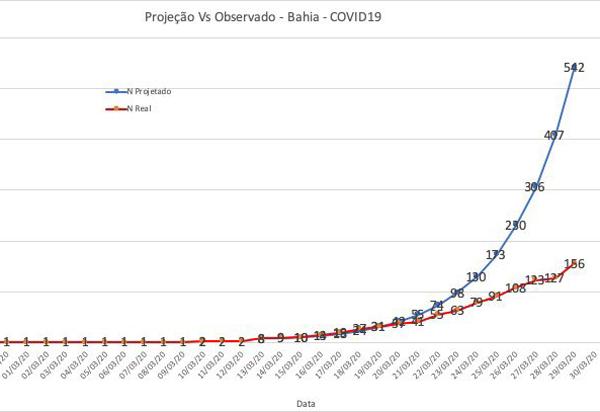 BA: Fábio Vilas-Boas comemora achatamento da curva de crescimento nos casos de Covid-19