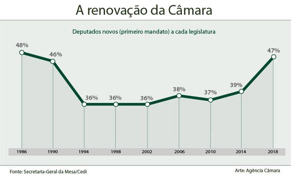 Câmara tem 243 deputados novos e renovação de 47,3%