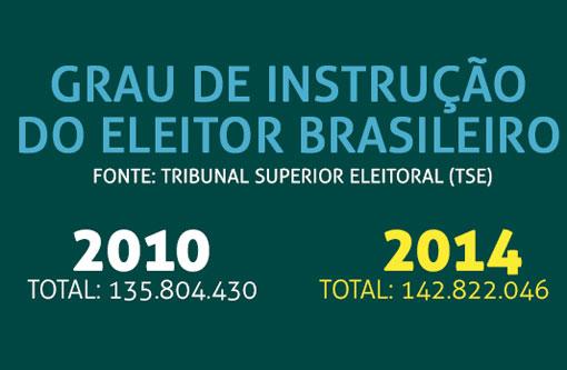 Eleições 2014: Aumento da escolaridade do brasileiro começa a mudar perfil do eleitor