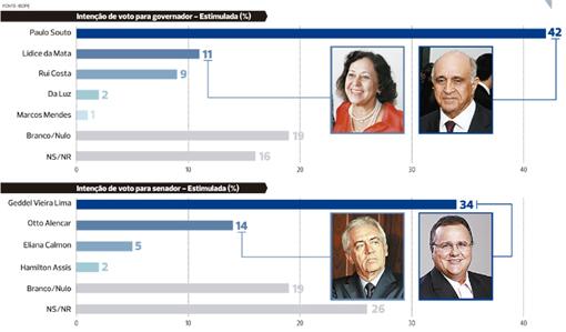 Paulo Souto venceria em 1º turno com 42%, diz Ibope