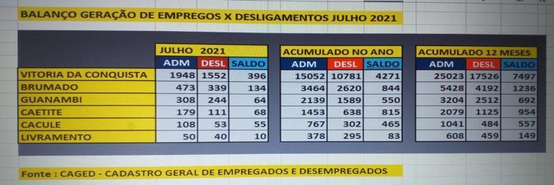 Brumado gerou mais emprego em julho que os municípios de porte semelhante da região sudoeste