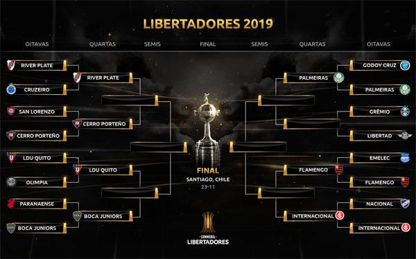 Quartas de final da CONMEBOL Libertadores: confrontos, cruzamentos e quando será a disputa