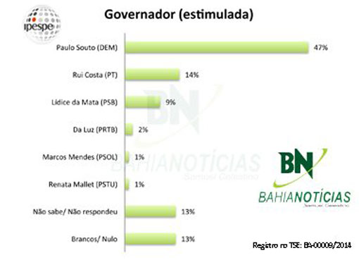 Eleições 2014: Paulo Souto venceria no 1º turno com 47% das intenções, sugere Ipespe/Bahia Notícias