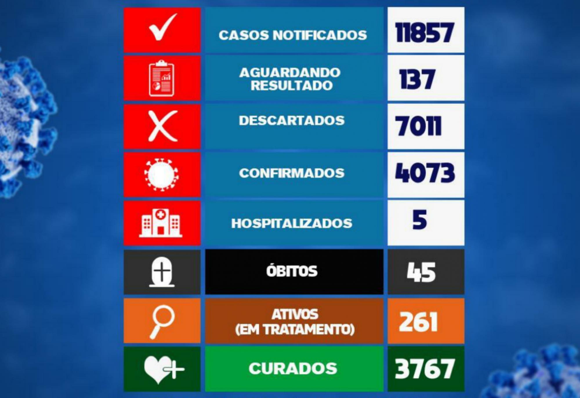 Brumado registra 32 casos da Covid-19 nas últimas 24h