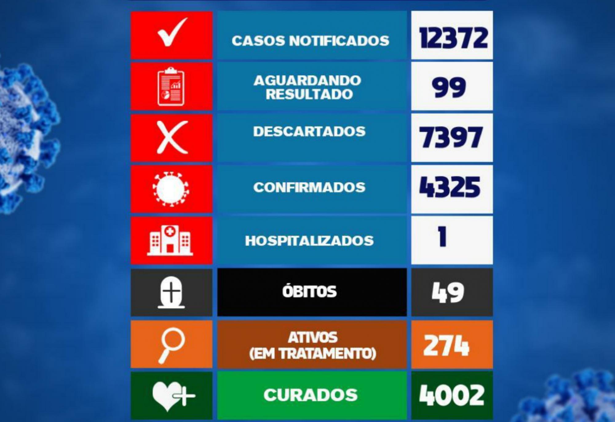 Brumado registra 10 casos da Covid-19 nas últimas 24h e tem 4002 recuperados da doença