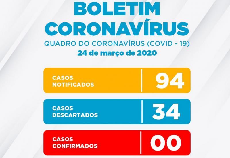 Conquista: 94 casos notificados para Coronavírus e 34 descartados