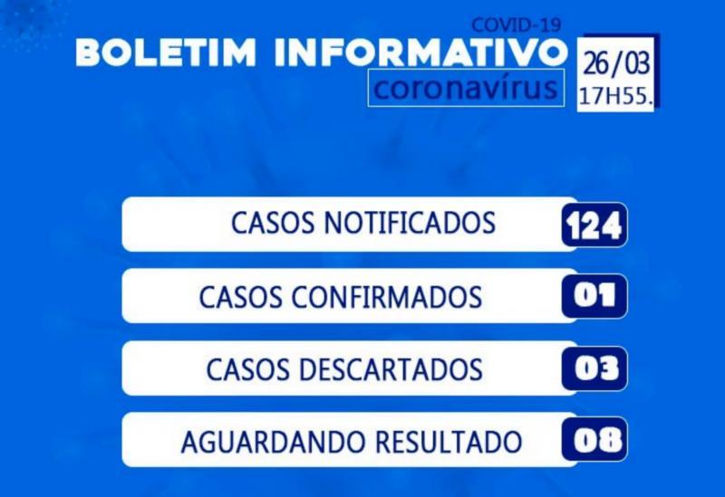 Casos notificados do Novo Coronavírus em Brumado aumentam para 124