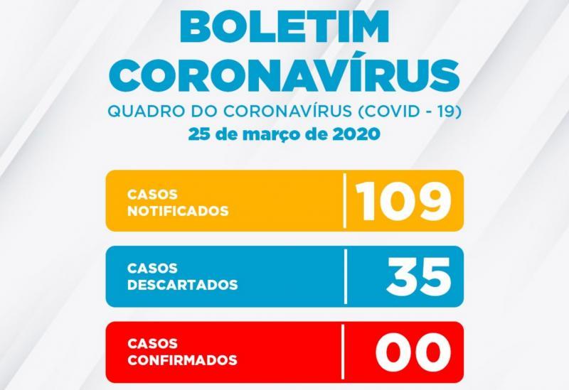 Conquista tem 109 casos notificados para Coronavírus