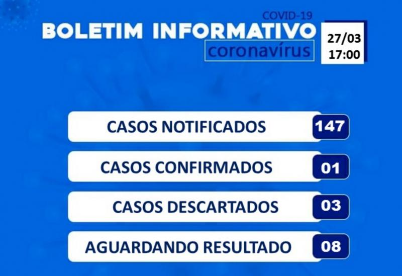 Casos Suspeitos de Coronavírus em Brumado aumentaram para 147