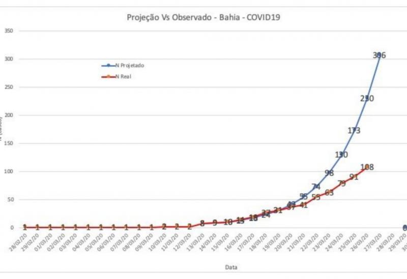 Secretário de saúde da Bahia informa que casos de coronavírus na Bahia estão 46% abaixo do projetado