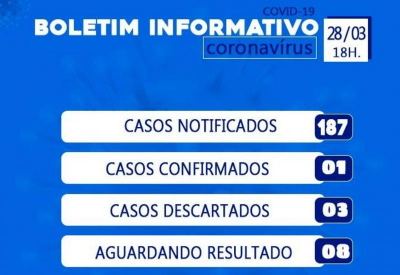 Brumado registra 187 casos notificados do Novo Coronavírus