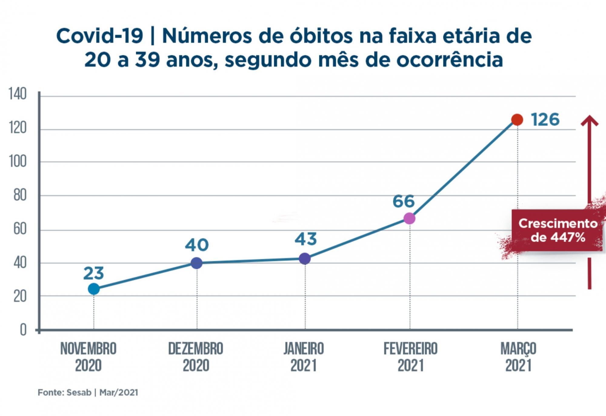 Mortes entre jovens com Covid-19 crescem 447% na Bahia