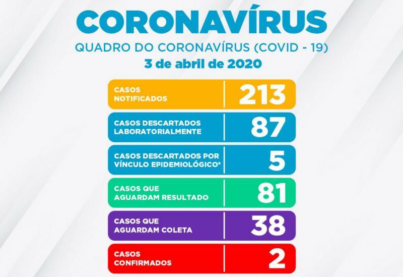 2º caso de Coronavírus confirmado em Vitória da Conquista