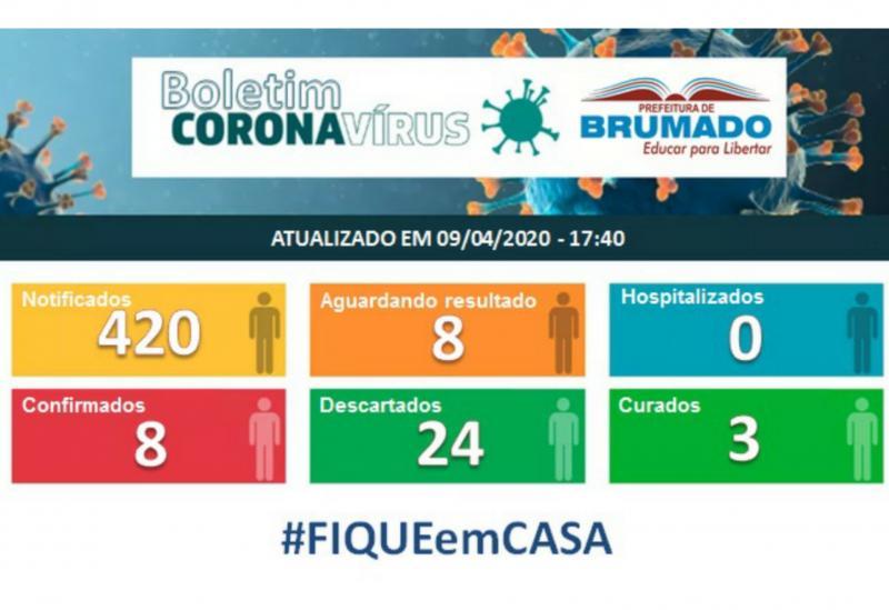 Brumado tem mais um caso confirmado do Novo Coronavírus, três pessoas já foram curadas