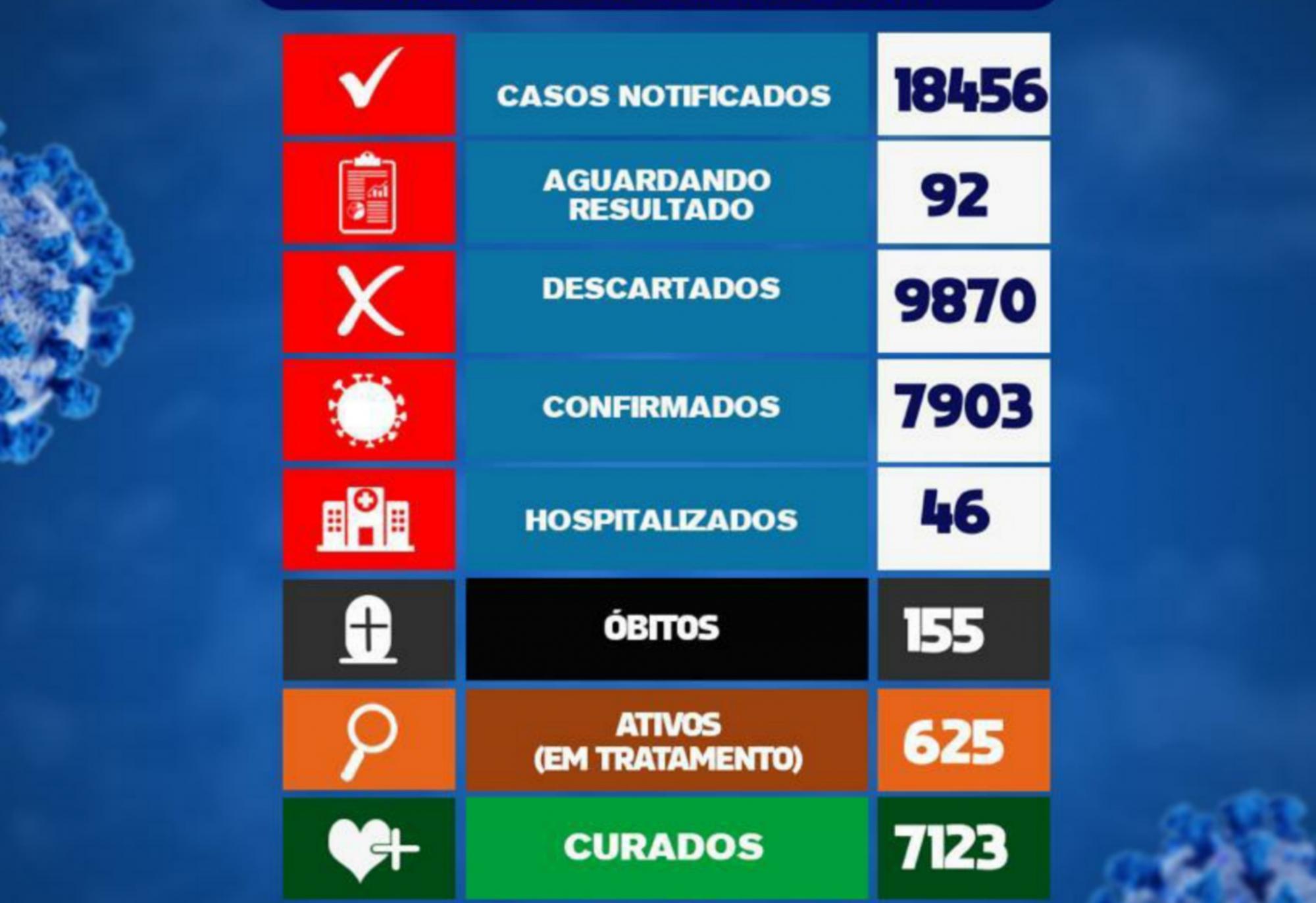 Brumado registra 02 óbitos em decorrência da Covid-19 nas últimas 24h