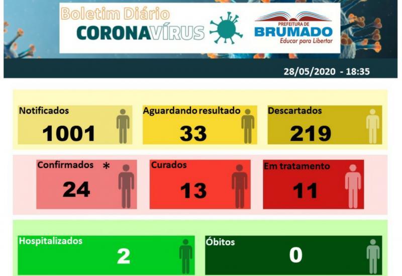 Secretaria de Saúde de Brumado confirma 24 casos do Novo Coronavírus, 2 pacientes estão hospitalizados