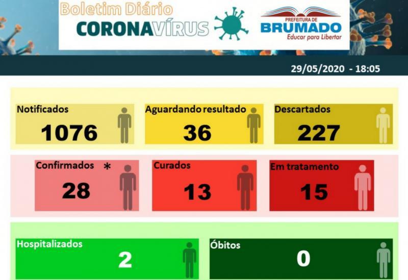 Número de casos confirmados do Coronavírus em Brumado aumentaram para 28