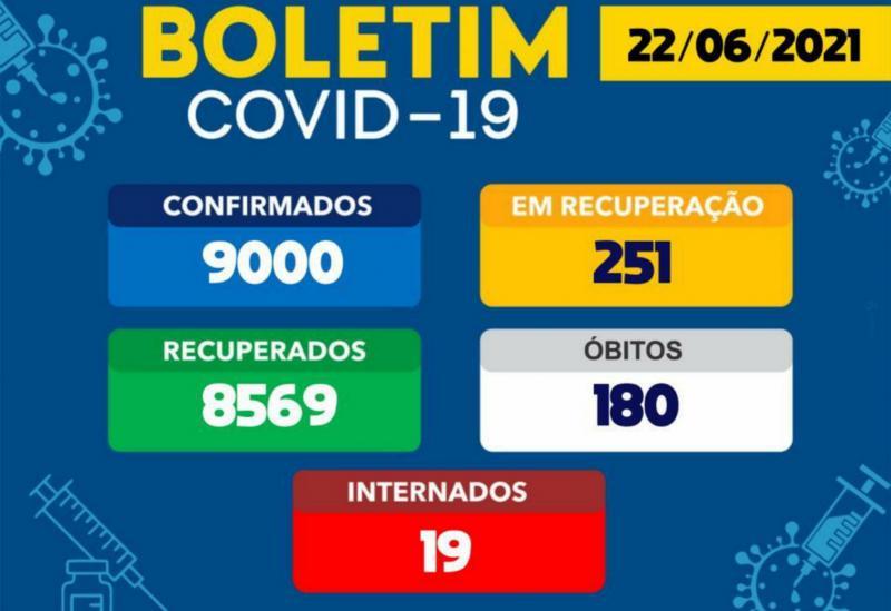 Brumado chega à marca de 9 mil casos confirmados da Covid-19