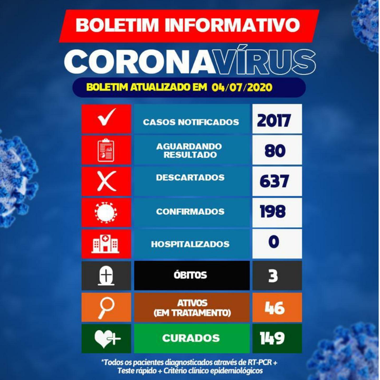 Brumado tem 198 casos da Covid-19; 46 pacientes estão em tratamento