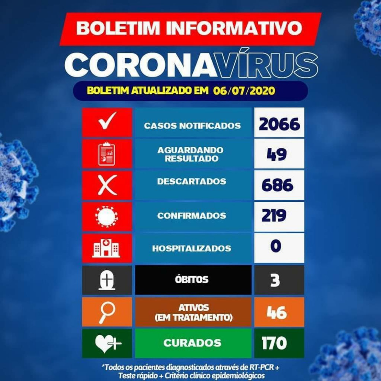 Brumado tem 219 casos confirmados da Covid-19 com 170 pacientes curados