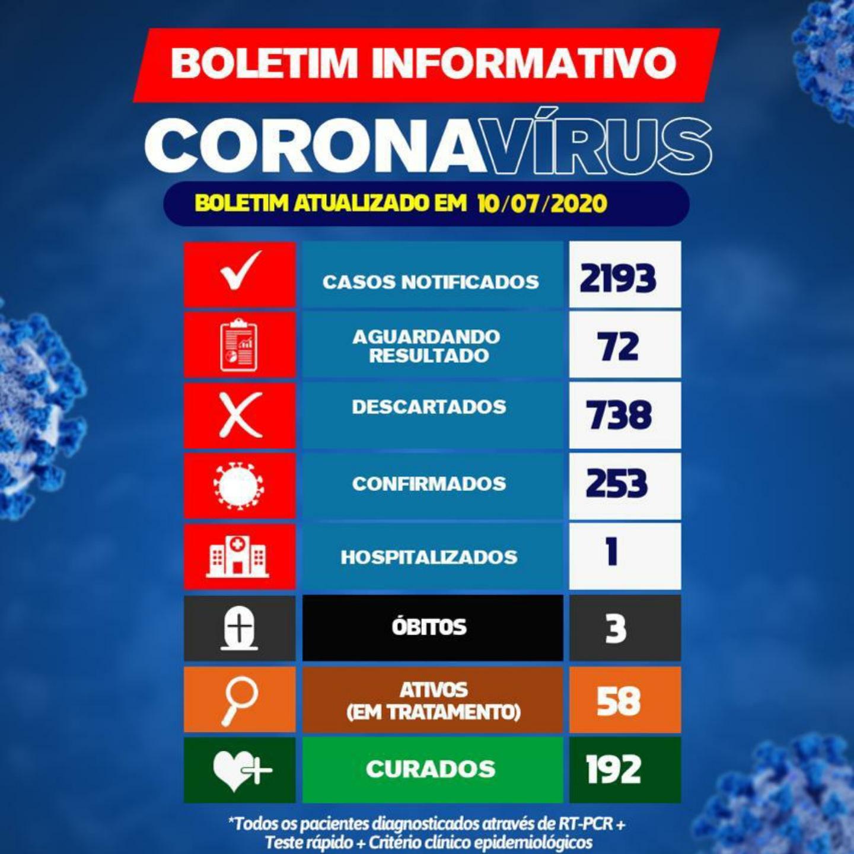 Covid-19: Brumado tem 58 pacientes em tratamento, 192 recuperados e apenas um hospitalizado