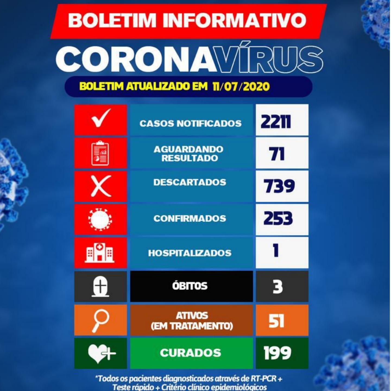 Brumado: Número de curados do Novo Coronavírus aumentam para 199