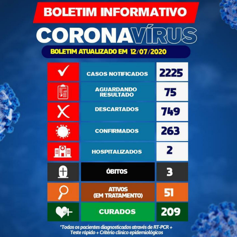 Brumado registra 10 novos casos do Novo Coronavírus nas últimas 24h