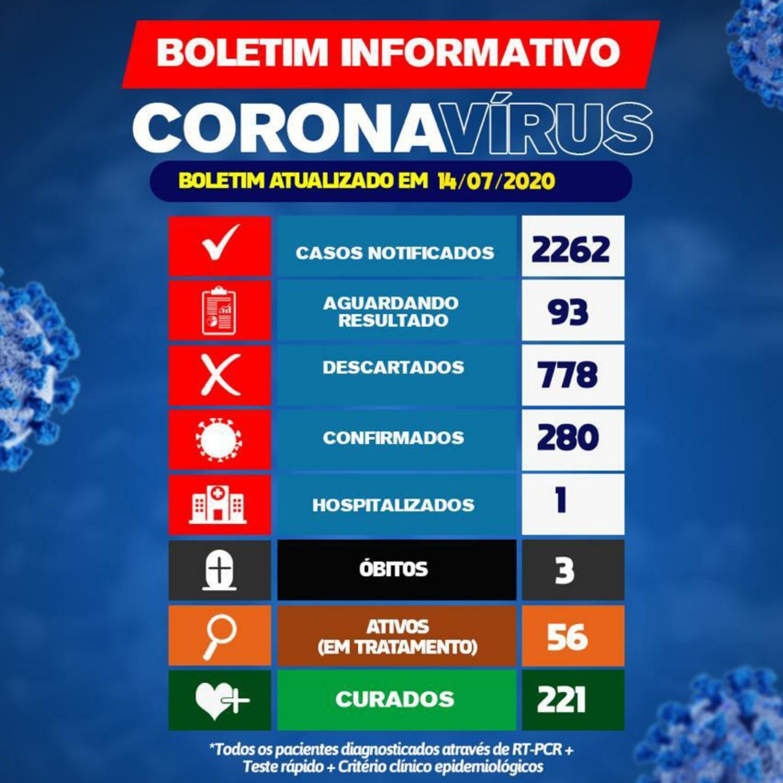 Brumado chega a marca de 280 casos da Covid-19; 221 pacientes já se recuperaram