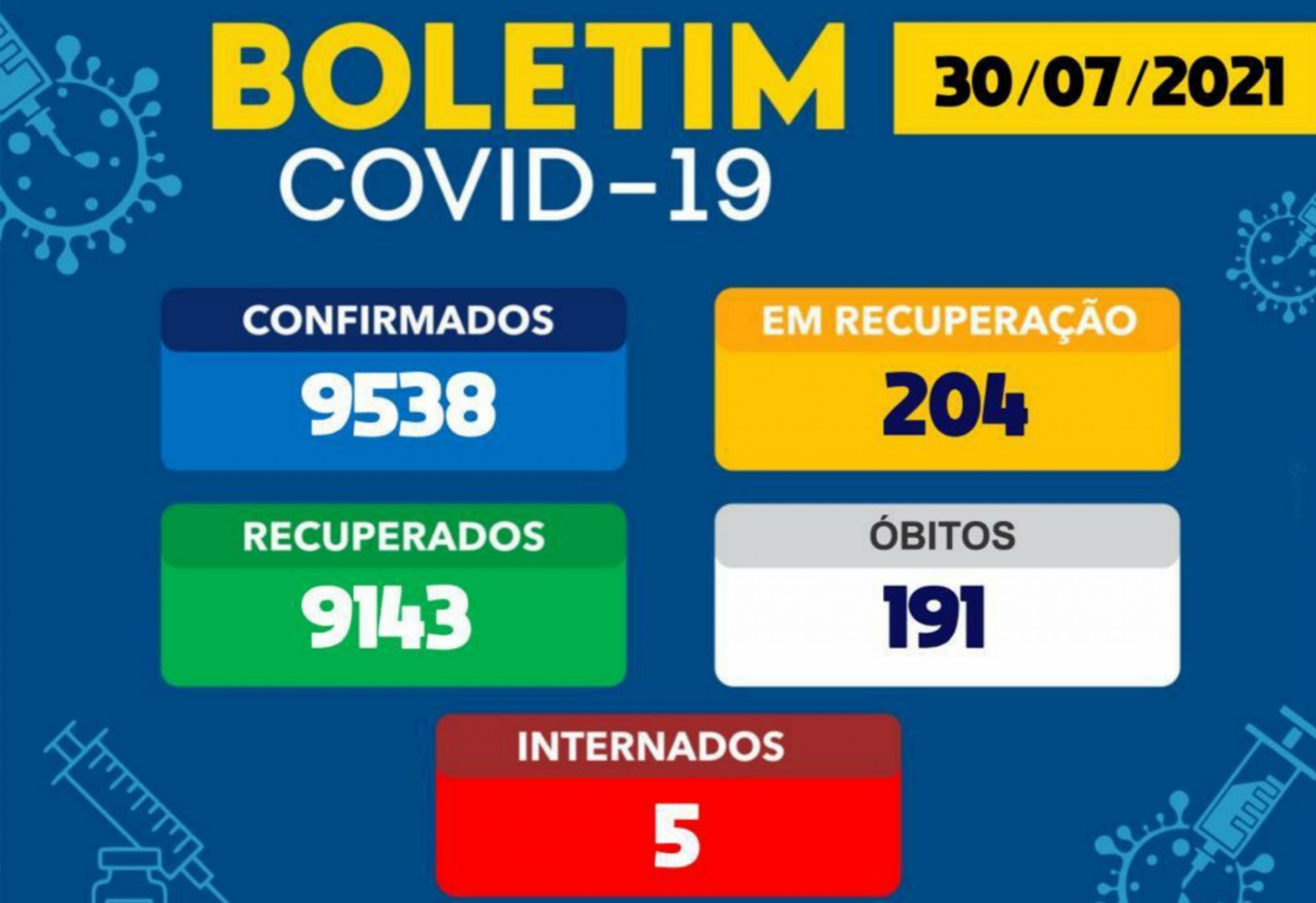 Brumado registra 01 óbito por Covid-19 nas últimas 24h