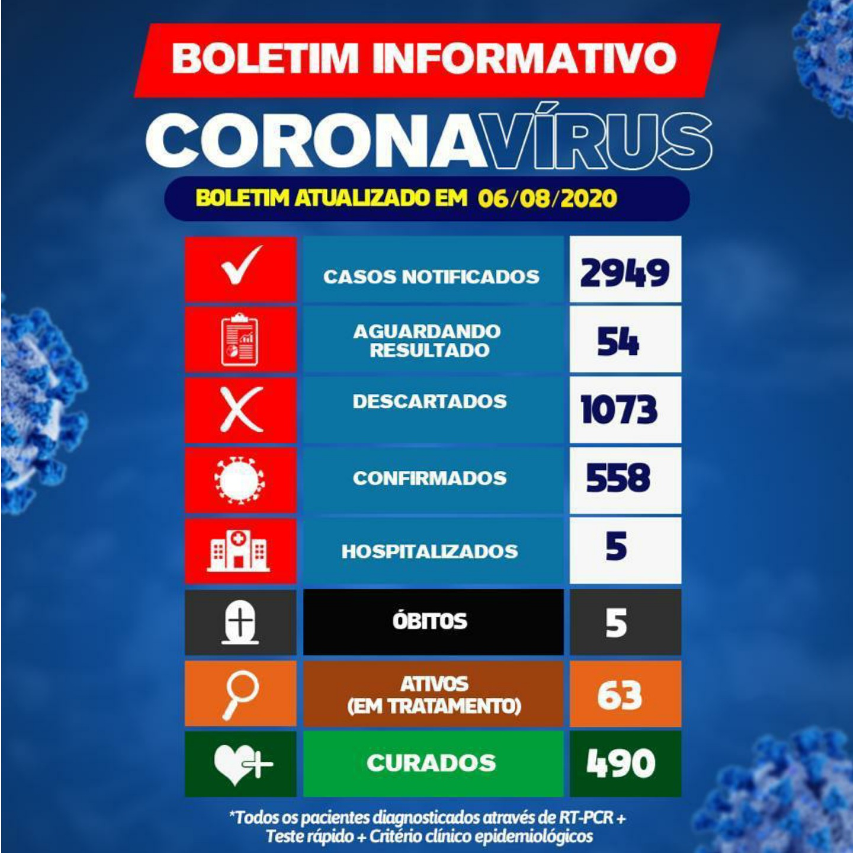 Brumado tem 63 pacientes ativos com a Covid-19; 5 estão hospitalizados