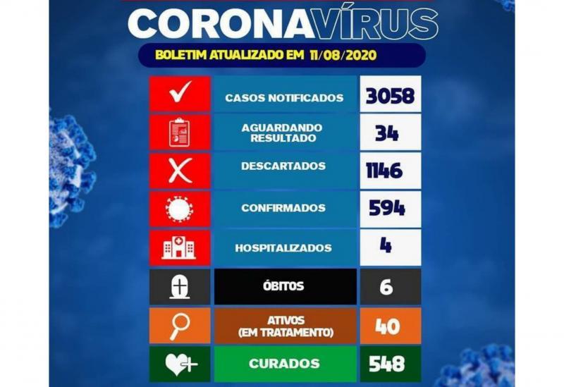Brumado chega ao 6° óbito por Coronavírus