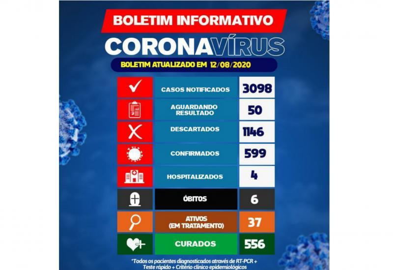 Brumado tem 37 pacientes em tratamento da Covid-19; quatro estão hospitalizados