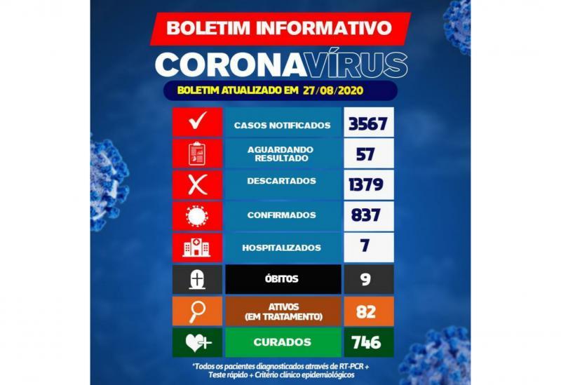Brumado tem 82 pacientes ativos com o Novo Coronavírus