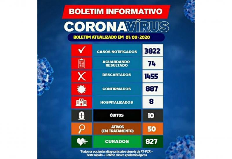 Brumado registra 10° óbito por conta do Coronavírus