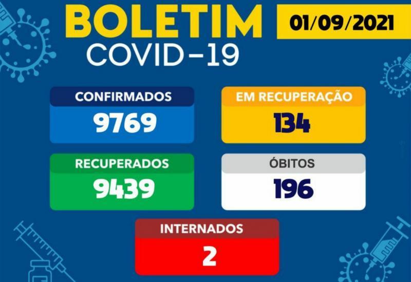 Covid-19: Brumado registrou 03 novos casos nas últimas 24h