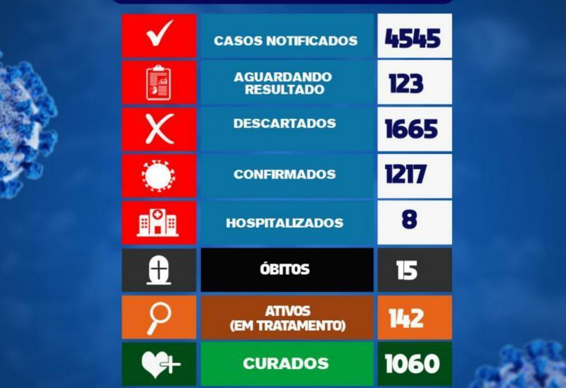 Brumado registra 36 casos da Covid-19 em 24h