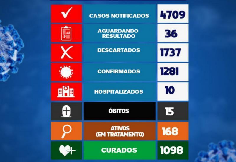 Brumado registrou 32 novos casos da Covid-19 nas últimas 24h